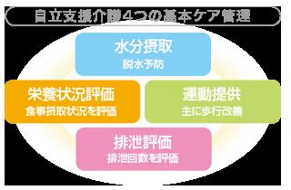 介護リハビリテーション4つの基本ケア管理